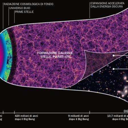 Rappresentazione schematica dell'Universo: una sezione di taglio di una forma a imbuto che ha il suo punto più stretto coincidente con il Big Bang e il punto più ampio ai giorni nostri. Sovrapposta all'evoluzione dell'Universo c'è la materia oscura, rappresentata in viola